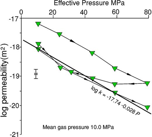 Bulk bedding-parallel permeability of the shale to argon gas with increasing effective confining pressure at constant pore pressure. After the first up-pressure cycle the response to subsequent cycles is elastic. Error bars at one standard deviation (s.d.) indicated.