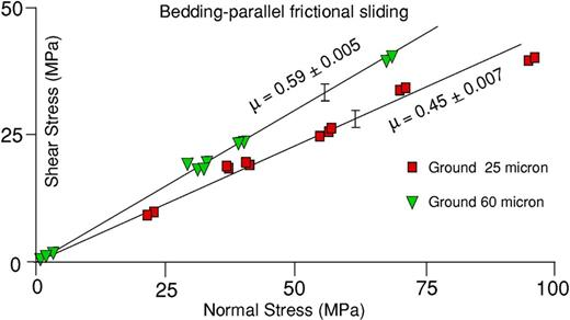 Bedding-parallel dry frictional sliding behaviour of shale-on-shale for two surface finishes, zero pore pressure.