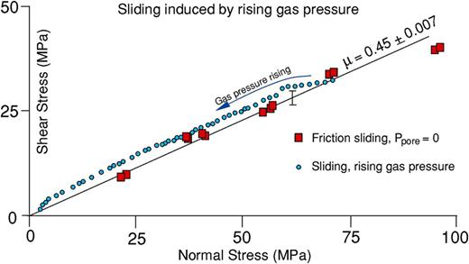 Influence of increasing interfacial argon gas pressure on frictional sliding resistance, surfaces ground to 25 µm. Sample brought to the onset of frictional sliding and the axial displacement is stopped. Increasing gas pressure is applied to the weak plane via a central hole. The specimen progressively offloads itself so that the effective stress condition on the weak plane moves down the frictional sliding line, in accordance with the law of effective stress. There is a small deviation of shear stress above the frictional sliding line, owing to lack of total effectiveness of the gas pressure over the slip surface, or because a small excess pressure is required to force the gas into the slip surface.