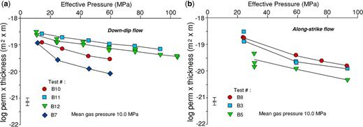 Effect of increasing effective normal stress (applied stress–gas pressure) on log hydraulic conductivity (kt) of the interface (a) parallel to dip direction and (b) parallel to strike direction. Tie lines show successive data at different pressures for a given test. Test B12 (four loading/unloading cycles) shows that behaviour is elastic. Tests on different samples (B#) show similar trends with effective pressure, individual tests are reproducible with pressure cycling, but there is variability of log(kt) between samples. Thus each interface is geometrically unique.