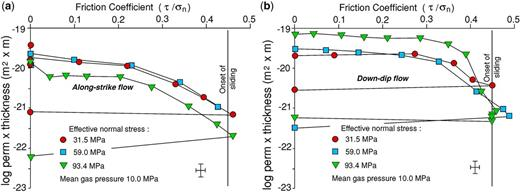 Effect of increasing shear stress at the different constant effective normal stresses indicated on log hydraulic conductivity (kt) (a) parallel to strike (normal to shear direction) of weak plane and (b) downdip (parallel to shear direction). Shear stress is represented as the ratio of shear stress to normal stress (friction coefficient). Steady sliding begins at value 0.45. After offloading shear stress there is no recovery of conductivity.
