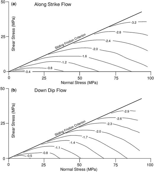 Graphical illustration of the relationship between crack conductivity, effective normal stress and shear stress, expressed as the reduction in log conductivity (shown on each curve) relative to zero normal and shear stress at the origin. Results are shown for (a) along-strike flow and (b) downdip flow.
