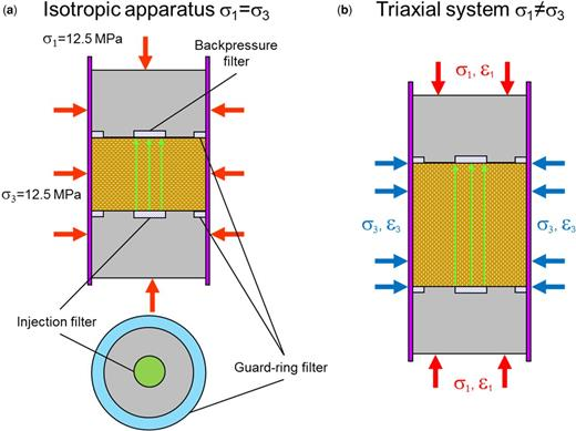 Schematic diagram showing (a) isotropic and (b) triaxial test systems. The flow in and out of the sample was controlled by high-precision syringe pumps. Each geometry was used to define the swelling/consolidation and hydraulic and gas migration properties. The sample in the triaxial system was mounted horizontally.