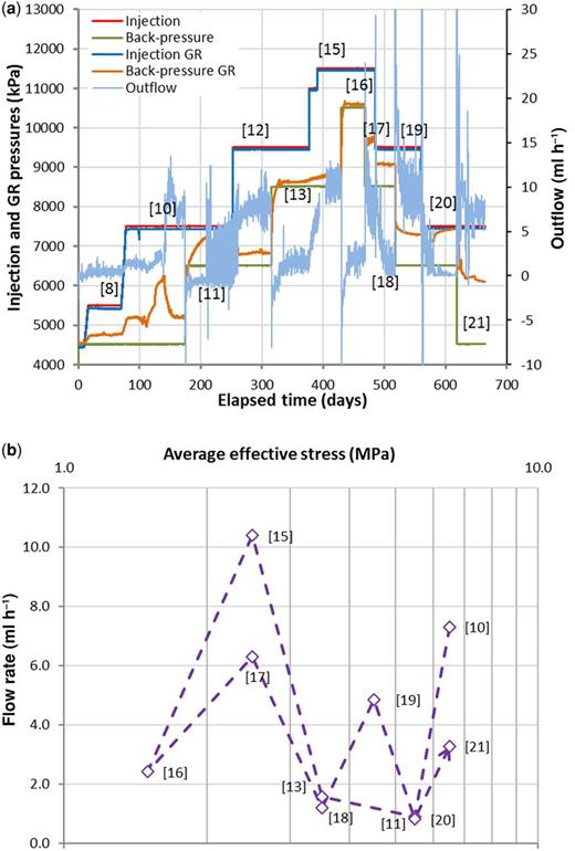 Data from isotropic test COx-3. (a) injection, back-pressure, guard-ring (GR) pressures and outflow plotted against elapsed time. (b) steady state flow rate v. average effective stress. (c) cross-plot of volumetric strain versus average effective stress. (d) gas permeability for each test stage showing the sensitivity to pco at low gas pressure gradients and indicating gas pressure gradient alone is not the only process governing flow.