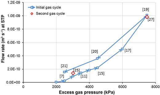Pressure and gas flow rate data from sample COx-1. Values in square brackets relate to stage numbers of the test described in Harrington et al. (2013).