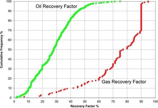 Subsurface characterization of paralic reservoirs sedimentology of reported oil and gas recovery factors for paralic reservoirs from the bp ripe database oil ccuart Images