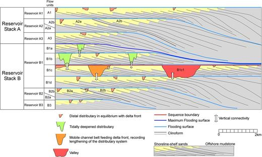 Subsurface characterization of paralic reservoirs sedimentology of a schematic illustration of relationships between key sequence stratigraphic surfaces and paralic reservoirs showing two reservoir ccuart Images