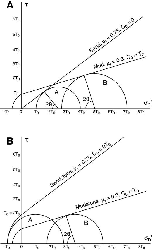 Mohr diagrams illustrating time-progressive changes in deformation mode with increasing cohesion: (A) At shallow levels, sand is unlithified and cohesionless, while mud has a small cohesive strength. In this case, sand is weaker than mud at low σn′ (circle A), but because the mud is dominated by low-friction clays, sand is stronger at high σn′ (circle B). (B) As sand lithifies and becomes sandstone, it gains a cohesive strength in excess of the cohesion in mudstone, so that mudstone is weaker than sandstone for all values of σn′. Under high fluid pressure conditions, failure likely occurs by hydrofracture of sandstone (circle A), while shear failure may occur in weaker mudstone (circle B). C0 and T0 are cohesive and tensile strength, respectively.