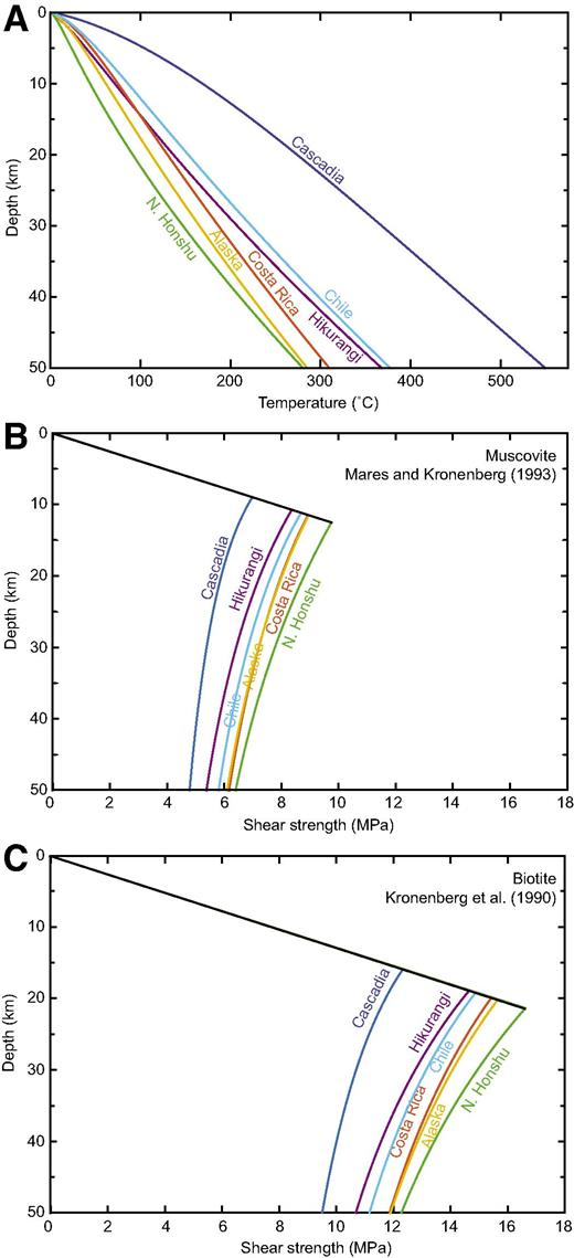 (A) Thermal gradients along the subduction thrust interface, calculated using the analytical formulation of Molnar and England (1990), and parameters from Syracuse and Abers (2006) and Syracuse et al. (2010) as listed in Tables 1 and 2. (B, C) Strength curves along the interface based on thermal gradients in A, the Coulomb failure criteria, assuming normal stress is approximated by the vertical stress along a gently dipping megathrust, and that the effective frictional coefficient is 0.03 along a weak, overpressured subduction interface, with viscous strength approximated by extrapolating empirical phyllosilicate flow laws of Mares and Kronenberg (1993) for muscovite (B), and Kronenberg et al. (1990) for biotite (C).