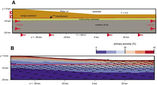 (A) Submarine wedge geometry, materials, and boundary conditions. See Appendix 1 for a detailed description of the model setup. All material entering the model along the right-hand side has a subduction velocity of 1 cm yr–1; a backstop along the left-hand boundary (indicated by rollers) is prescribed from y = 0 to y = −7.6 km, leading to net accretion of 3 km of sediment m–1 yr–1. Basal temperature is set to 160 °C, and thermal conductivity depends on porosity as in Ellis et al. (2015). Prescribed initial surface taper is 4° over 60 km, with flat top from x = −60 to −70 km (toe of wedge is at x = 0 km). For x > 0, the seafloor is 4.4 km below sea level. Incoming sediment accreting at the toe of the wedge (orange) has a thickness of 3 km. The wedge sediment is underlain by a 400-m-thick frictionally weak décollement (red layer) and a 1.6-km-thick layer of subducting sediment (yellow layer). The gray layer is oceanic basement. Permeability in wedge and subducting sediment decreases as a function of porosity (Saffer and Bekins, 1998; Appendix 1). Primary porosity was computed as a function of effective pressure (rock mean stress, which includes tectonic stress, minus fluid pressure), where porosity = (por0) × exp(–peff/Pref), por0 = 0.4, and Pref = 100 MPa. Note that permeability can locally increase by a factor of 10 for frictional strain increasing from 0.5 to 1.0 (i.e., permeability increases with frictional damage). Frictional properties and further details are given in Appendix 1. (B) Predicted porosity and material velocity vectors after 500 k.y. of deformation. Accretion occurs at the toe of wedge, so that most of the wedge is stable. The higher porosity maintained in the subduction channel is because tectonic stresses are lower beneath the décollement, since this region is partly decoupled from the deforming wedge that overlies it. The red line marks the top of the décollement.