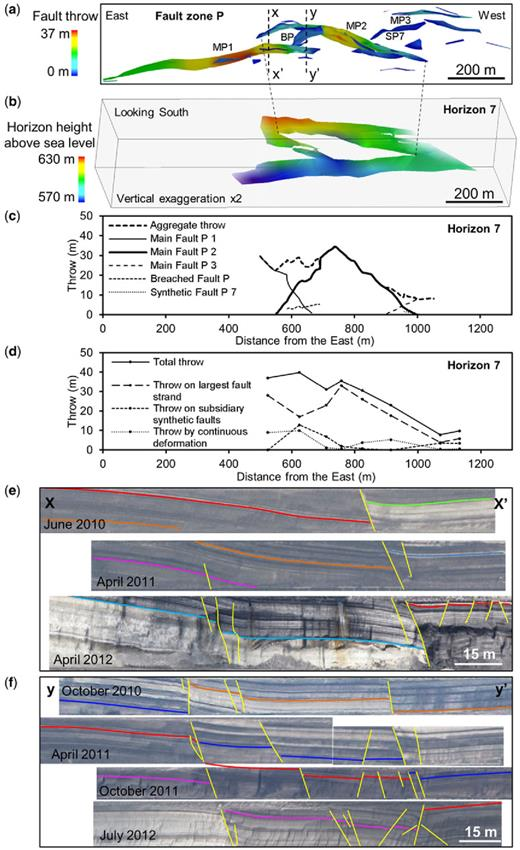 (a) Plan view of the mapped segments of fault zone P coloured for throw. (b) Lateral view of an interpreted horizon (Horizon 7) coloured for the height above sea level, showing a relay ramp that is transected by a small breaching fault. (c) Throw profiles of the discontinuous throw along each fault segment and (d) of each throw component along the fault zone, measured on Horizon 7. The location of the horizon within the exposed stratigraphic sequence is shown on Figure 5. (e) & (f) Composite cross-sections through fault zone P at the locations shown in (a). Each cross-section is constructed from mine faces at different levels exposed at the dates indicated; the faces that comprise each section are at similar locations and have similar orientations.