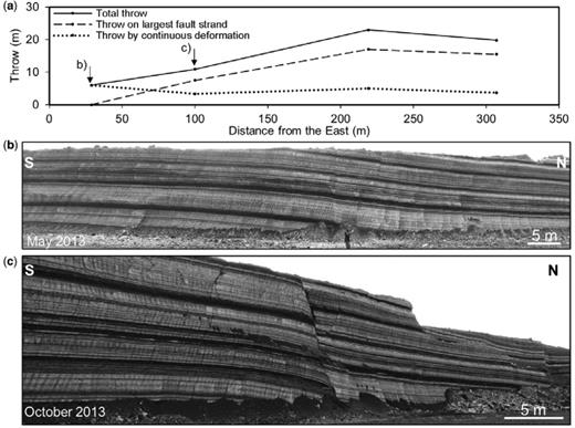 (a) Profiles of each throw component along the single fault segment that comprises fault zone C. Sections illustrated by outcrop photographs (b) & (c) across the fault segment are labelled in (a).