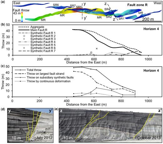 (a) Plan view of the 3D interpreted fault segments of zone R coloured for throw. (b) Throw profiles of the discontinuous throw along each fault segment and (c) of each throw component along the fault zone measured on Horizon 4. (d) & (e) Outcrop photographs across fault zone R at the locations shown in (a). The locations of the horizons within the exposed stratigraphic sequence are labelled in Figure 5.