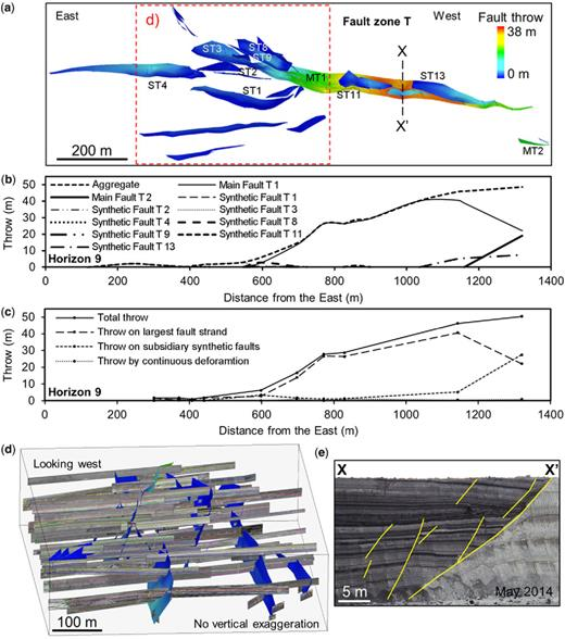 (a) Plan view of the 3D interpreted fault segments of zone T coloured for throw. (b) Throw profiles of the discontinuous throw along each fault segment and (c) of each throw component along the fault zone measured on Horizon 9. (d) Lateral view of the 'tip area' of fault zone T (location given in (a)) showing the interpreted fault segments and all the imported photographs used for this interpretation. (e) Outcrop photograph across fault zone T at the location labelled in (a).