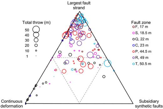 Ternary diagram showing the relative contribution to the total fault zone throw by the throw on the largest fault strand, the throw on subsidiary synthetic faults and continuous deformation. The bubble size is scaled to total throw and the colours represent different fault zones with maximum throws provided in the legend. The grey dashed lines are the 50% contours.