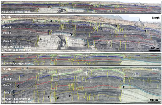 True scale and × 3 vertically exaggerated panoramic view of the active, open-cast, Kardia Mine in (a) April 2012 and (b) May 2014. Faults are drawn as yellow lines and a selection of horizons is highlighted. The letters (C, F, R, Q, P, T and S) are the names of the interpreted fault zones.