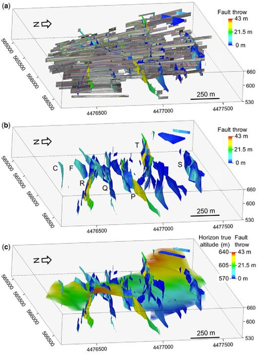 Oblique view of a 3D model of Kardia Mine showing (a) all the mining faces imported into a 3D structural interpretation package, including the interpretation of seven fault zones that displace the lignite–marl sequence by up to 50 m. The colours on the fault surfaces are contours of throw. (b) As (a), but excluding the imported mining faces. The letters are the names assigned to each fault zone. (c) As (b), but including one of the interpreted horizons, which is displaced by the faults and is located near the middle of the exposed stratigraphic sequence. The horizon is coloured for height above sea level.
