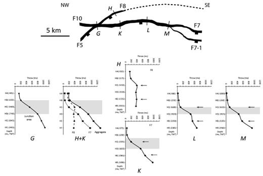 Comparison of fault activity periods along the strike of F7 and the influence of F8 in the footwall of this fault. Arrows on graphs H and K show two throw maxima on F8 at Horizon E and Horizon C that correspond with a decrease in throw on F7. The grey box shows the transition between higher fault activity during the early stages and lesser fault activity in the later stages of fault growth. Towards the NW in profiles G and H + K, the transition is gradual and lasts longer compared to the SE, as profiles L and M show. A rapid decrease in fault throw in profiles L and M is due to the activity and throw maxima of F8. The influence of F8 on F7 decreases towards the NW where they link. The vertical scale in brackets is the mid-point between the hanging-wall and footwall cut-offs.