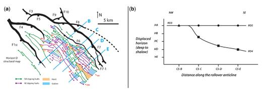 (a) Horizon D structural map showing the main bounding faults and hanging-wall synthetic, dipping towards the SW (in green), and antithetic, dipping towards NE (in violet), normal faults. Graben and horsts are shown by blue and orange polygons, respectively. Local graben are parallel the axis of associated rollovers (hinge of the rollover anticline). Based on the orientation and location of local graben in map view, we have identified five rollover anticlines in the study area labelled RO1–RO5. (b) Rollover activity graph showing the shallowest horizon displaced by rollovers RO3, RO4 and RO5 along four cross–sections (CS-B, CS-C, CS-D and CS-E; see the structural map in (a) for the location of the cross-sections) along the strike of rollovers from NW to SE. Rollover 4 displaces younger intervals (between horizons B and C) in the NW, while in the SE only intervals below Horizon D have been displaced by Rollover 4 (see the text for the discussion). See the vertical cross-sections in Figure 2 for the relative activity timing of rollovers RO3, RO4 and RO5.