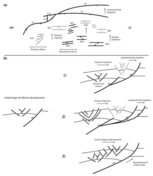 Simplified schematic diagram showing the influence of normal fault growth and linkage on the evolution of hanging-wall rollover anticlines. (a) Map view of bounding faults and associated rollovers, showing the rotation of crestal-collapse faults in the hanging wall of fault F5 described as a fault–rollover interaction Type 1. (b) Three different responses of rollover anticline to their bounding-fault evolution. Type 2: the initiation of a new listric fault in the footwall of an older fault creates a new rollover anticline, while the older rollover becomes 'abandoned' with no or a little overlap in the crestal-collapse fault's activity. In this case, there is a stepwise rollover migration. Type 3: landwards migration of the bounding fault following by significant contemporaneous crestal-collapse fault activity and a more gradual migration of rollovers. Type 4: landwards migration of crestal-collapse faults within the rollover anticline due to the upwards growth and listric geometry of the bounding fault.