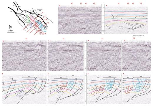 Structural map at Horizon D and five vertical cross-sections illustrating major structural elements and rollover anticlines in the centre of the study area. Seven horizons have been mapped in the study area and are shown in the vertical time sections (ms, millisecond; TWT, two-way travel time). These horizons are labelled HA–HG from shallow to deeper parts and are the basis for fault kinematics analysis. The dotted line on the map view shows the extension of F8 beyond the study area. Note that cross-section A is perpendicular to sections B, C, D and E. Red arrows show the intersection locations.