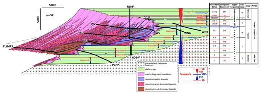 —Regional shelf-to-basin composite reconstruction of the Middle–Upper Devonian of the Lennard Shelf, showing facies distributions and architectures within the sequence stratigraphic framework (red and blue surfaces and triangles) and conodont zones (see also Fig. 6). Bold black lines are measured sections true to actual transect surface topography. Cores shown as vertical wells. No vertical exaggeration. Stratal reconstruction honors extensive depositional dip data collected along transects and includes correction for postdepositional tilt. Asterisks indicate less-constrained transects. Facies honor measured section and core descriptions. Backstepping events of Playford et al. (2009) in blue text. An expanded version of this figure is available in the digital version and at sepm.org/Downloads.aspx