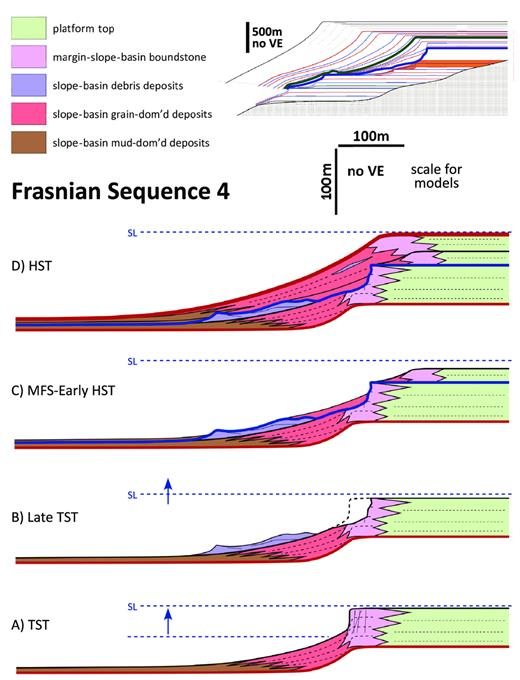 —Lower–Middle Frasnian Composite Sequence 4 margin-to-slope development within the supersequence TST when margins were undergoing long-term backstepping. Red lines are sequence boundaries, and blue line is maximum flooding surface. In upper right inset, placement within supersequence architecture shown in orange, and blue and green lines are supersequence MFS and F–F boundary, respectively. dom'd = dominated. A) TST setting: margins evolved into escarpments through aggradation and had associated grain-dominated foreslopes. Margins became increasingly sensitive to collapse triggers. B) Late TST setting: margins failed, producing reentrants and debris in slope or basinal settings. C) MFS–Early HST setting: margins backstepped at the MFS, reinitiated, and began to construct relief. The former slope profile was draped with bypassed sediment. D) HST setting: margins weakly prograded and had associated grain-dominated foreslopes.