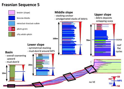 —Middle–Upper Frasnian Composite Sequence 5 stacking patterns for upper-slope, middle-slope, lower-slope, and basinal environments. Color legend pertains to measured sections. See Figure 13 for supersequence context and model color scheme. See Appendices for measured sections. Upper-slope succession is from the WS measured section. Middle-slope succession is from the SO measured section. Lower-slope succession is from the VHS measured section. Basin succession is from the MR1 Winkie core. dom'd = dominated; bndstn = boundstone; rudstn = rudstone; gnstn = grainstone; pkstn = packstone; wkstn = wackestone.