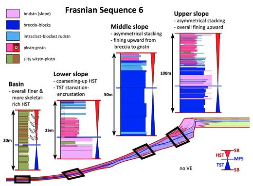 —Upper Frasnian Composite Sequence 6 stacking patterns for upper-slope, middle-slope, lower-slope, and basinal environments. Color legend pertains to measured sections. See Figure 15 for supersequence context and model color scheme. See Appendices for measured sections. Upper-slope succession is from the WS measured section. Middle-slope succession is from the SO measured section. Lower-slope succession is from the VHS measured section. Basin succession is from the MR1 Winkie core. bndstn = boundstone; rudstn = rudstone; gnstn = grainstone; pkstn = packstone; wkstn = wackestone.