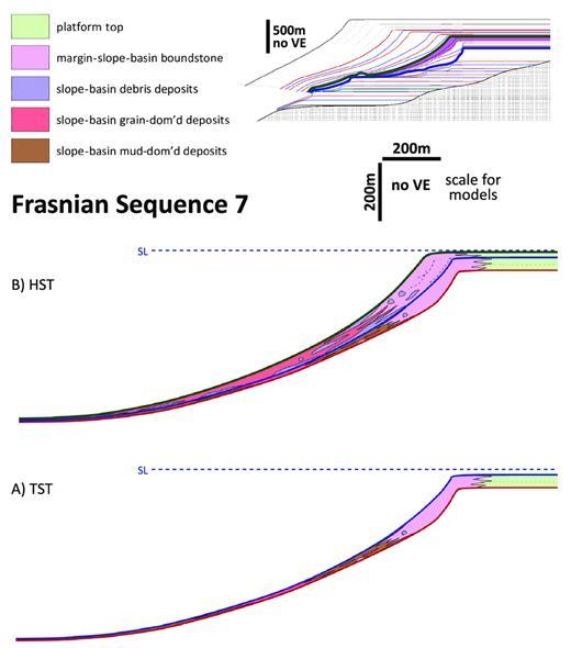 —Upper Frasnian Composite Sequence 7 margin-to-slope development within the supersequence prograding HST just prior to the F–F boundary. Red lines are sequence boundaries and blue line is maximum flooding surface. In upper right inset, placement within supersequence architecture shown in purple, and blue and green lines are supersequence MFS and F–F boundary, respectively. dom'd = dominated. A) TST setting: margins aggraded and the encrusted upper-slope environment expanded significantly downslope. Upper–middle-slope environments were silt dominated with coarser gully fills and equivalent to downdip, bypassed grain-dominated settings. Distal slope settings were overall poorly developed. B) HST setting: margins were progradational with deep boundstone environments and basinward-fining (debris-to-grain-dominated) foreslopes.
