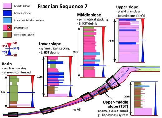 —Upper Frasnian Composite Sequence 7 stacking patterns for upper-slope, middle-slope, lower-slope, and basinal environments. Color legend pertains to measured sections. See Figure 17 for supersequence context and model color scheme. See Appendices for measured sections. Upper-slope succession is from the WV measured section. Upper–middle-slope inset succession from CF4 measured section in Playton and Kerans (2015b, their Fig. 8). Middle-slope succession is from the SO measured section. Lower-slope succession is from the VHS measured section. Basin succession is from the CL measured section. dom'd = dominated; bndstn = boundstone; rudstn = rudstone; gnstn = grainstone; pkstn = packstone; wkstn = wackestone.