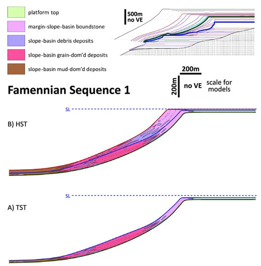—Lower Famennian Composite Sequence 1 margin-to-slope development within the supersequence prograding HST just subsequent to the F–F boundary. Red line is sequence boundary, blue line is maximum flooding surface, and green line is F–F boundary (also a sequence boundary). In upper right inset, placement within supersequence architecture shown in light blue, and blue and green lines are supersequence MFS and F–F boundary, respectively. dom'd = dominated. A) TST setting: margins were weakly progradational with a thin upper-slope boundstone veneer. Middle slopes exhibited anomalously thick stacks of oolitic grainstone (red) and debris in lower-slope settings, suggesting bypass. B) HST setting: margins were strongly progradational with deep microbial boundstone and basinward-fining (debris-to-grain-dominated) foreslopes.
