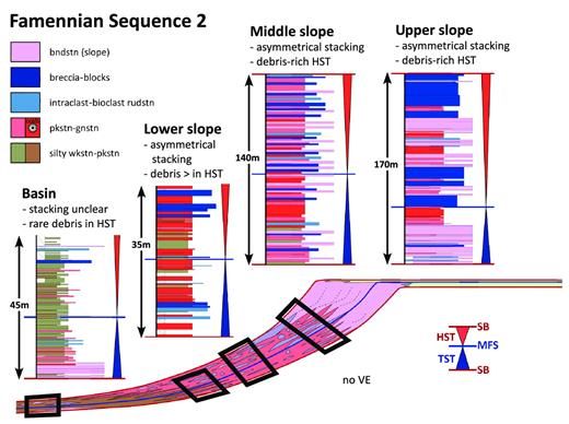 —Lower–Middle Famennian Composite Sequence 2 stacking patterns for upper-slope, middle-slope, lower-slope, and basinal environments. Color legend pertains to measured sections. See Figure 21 for supersequence context and model color scheme. See Appendices for measured sections. Upper-slope succession is from the WV measured section. Middle-slope succession is from the SO measured section. Lower-slope succession is from the VHS measured section. Basin succession is from the CL measured section. bndstn = boundstone; rudstn = rudstone; gnstn = grainstone; pkstn = packstone; wkstn = wackestone.