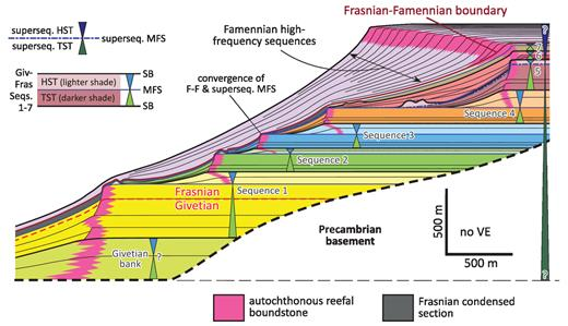 —Idealized composite cross section and sequence architecture of the Middle–Upper Devonian carbonate system of the Lennard Shelf (modified after Playton and Kerans 2015a, 2015b). Thin black form lines denote internal stratal architecture. Individual Famennian high-frequency sequences are not shown. HST = highstand systems tract; TST = transgressive systems tract; MFS = maximum flooding surface.