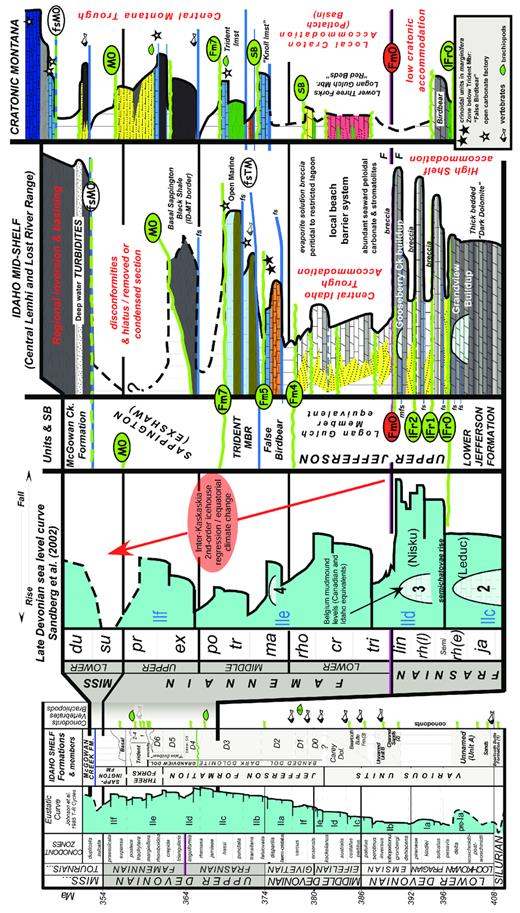 —Late Devonian eustatic sea-level curve and events on the western Euramerican margin (reproduced after Johnson et al. 1985; Sandberg et al. 1989, 2002) and qualitative relative sea-level curve, major surfaces, and lithologic successions for the Idaho midshelf and cratonic Montana. Following pronounced cyclicity and off-craton accommodation in the latest Frasnian, tectonic accommodation moves from the Central Idaho Trough to the Central Montana Trough before regional inversion and foundering of paleohighs and subbasins. Latest Frasnian sequences, the False Birdbear (cf. this article), and the Trident Member represent abrupt glacio–eustatic cyclicity during second-order Kaskaskia sea-level turnaround and regression.
