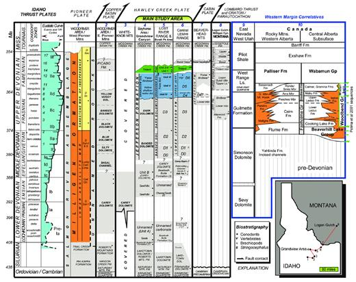 —Regional Devonian chronostratigraphy in Idaho and Montana with vertebrate, conodont, and brachiopod biostratigraphy, showing stratigraphy of Nevada and Canada. Sea-level curve, depocycles, and event numbers are from Johnson et al. (1985); stage boundary dates are after Gradstein and Ogg (1996). Column numbers: 1, 2)Link and Janecke (1999), Link et al. (1995), Nielsen (1977), Skipp and Sandberg (1975). 3)Dehler (1995), Hobbs et al. (1991), Johnson and Sandberg (1977). 4)Hays et al. (1980), Dehler (1995), Wiler (1992), Johnson et al. (1985). 5)Isaacson et al. (1983), Grader (1998), Elliott (personal communication, 2002). 6, 7)Hait (1965, 1987), Sandberg et al. (1989). 8)Sandberg (1962, 1965), Sandberg et al. (1989). 9)Giles et al. (1999). 10)Whalen et al. (2000), Potma et al. (2001).