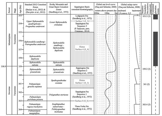 —Sappington Formation chronostratigraphic chart synthesis with the absolute ages of Sappington Formation 2012 conodont zones (Becker et al. 2012, Davydov et al. 2012), Sandberg 1972 conodont zones (Sandberg et al. 1972), global sea-level curve (Haq and Schutter 2008), global onlap curve (Haq and Schutter 2008), global sequence boundaries (Haq and Schutter 2008), and global glaciation events (Haq and Schutter 2008). The Sandberg et al. (1972) conodont zones are correlated to the 2012 conodont zones, which have been correlated to absolute ages in the 2012 time scale. The absolute ages from the Haq and Schutter (2008) data are correlated to the absolute ages from the 2012 time scale.