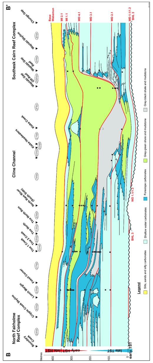 —Cross-section B–B0, showing second-order supersequence systems tract subdivision (extreme left) and composite sequence distribution, Cline Channel area, Rocky Mountain Front Ranges. Stars indicate conodont identifications from this study, squares are samples from McLean and Klapper (1998). See Appendix 4 for conodont sample descriptions and Figure 3 for transect location.