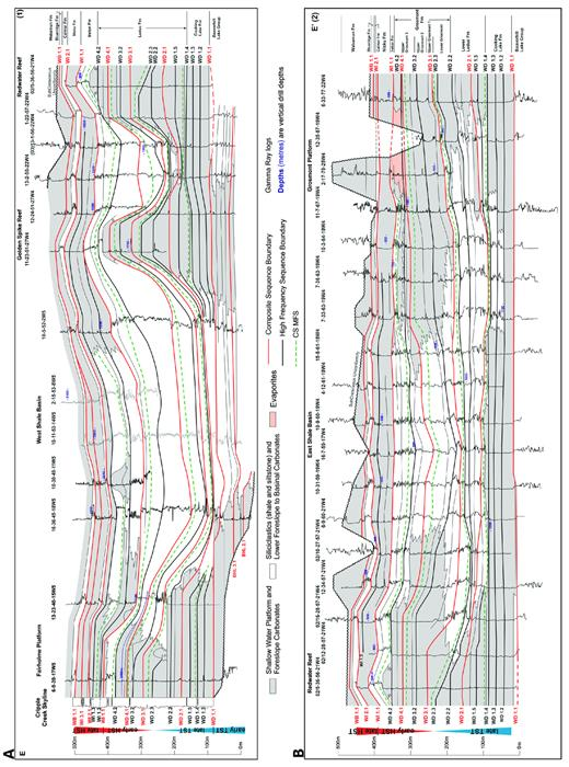 —Regional gamma-ray log cross-section E–E′ (SW to NE) from the Cripple Creek Skyline to the Grosmont Shelf showing second-order supersequence systems tract subdivision (extreme left) and correlation of composite and high-frequency sequences. See Figure 3 for transect location.