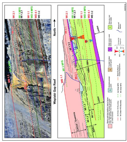 —Lithofacies and sequence stratigraphy of theWI1 to WI3 CS at the Wapiabi Gap skyline. Platform-interior lithofacies are colored according to the dominant type. The basal surface of forced regression (BSFR) is interpreted to represent the slope surface at the onset of falling relative sea level. It is downlapped by forced regressive grainstone strata. From Wong et al. (2016).