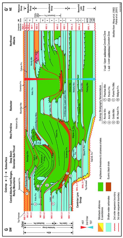 —Schematic sequence stratigraphic cross section (G–G′) of the late Givetian to basal Famennian strata of Alberta showing the major third-order Frasnian composite sequences. Outcrop lithostratigraphic terms are indicated by circled letters. The Frasnian section is 425 m thick in the Front Ranges of the Rocky Mountains of Alberta. Distance from Redwater to the Cline Channel is about 350 km. The second-order late (Givetian–) Frasnian supersequence extends from the base of the Watt Mountain Formation to the base of the Wabamun Group. Basin fill is a mix of platform derived carbonates and fine-grained extra basinal clay (forming argillaceous limestones and calcareous shale). The main source of extrabasinal clay is from the east, and the basin is asymmetrically filled. Westward progradation of regional carbonate platforms is on a foundation of mixed carbonates–siliciclastics. Coeval isolated carbonate reefs and platforms to the west initially retrograde to aggrade and but eventually prograde with influx of basin fill. Outcrop (left) and subsurface (right) formation nomenclature are shown. Exposures in the Rocky Mountain Front Ranges span most of the second-order late TST and the entire HST. The second-order early TST onlap the Cambrian of the Western Alberta Arch. See Figure 3 for transect location.