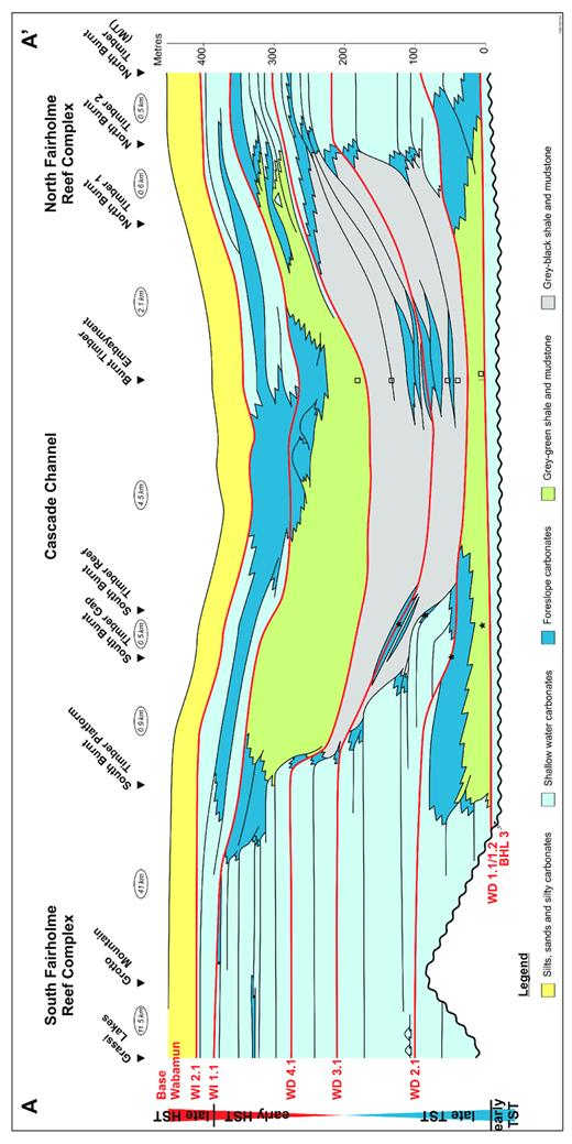 —Cross-section A–A′, showing second-order supersequence systems tract subdivision (extreme left) and composite sequence distribution, Grassi Lakes to Burnt Timber areas, Rocky Mountain Front Ranges. Stars indicate conodont identifications from this study, squares are samples from McLean and Klapper (1998). See Appendix 4 for conodont sample descriptions and Figure 3 for transect location.