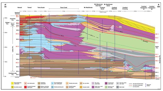 —Sequence stratigraphic cross section of the southern margin of the Frasnian Jasper Basin, from Nomad Creek to the headwaters of the Cardinal River. The line of section is shown on Figure 2. An expanded version of this figure is available in the digital version and at sepm.org/Downloads.aspx.