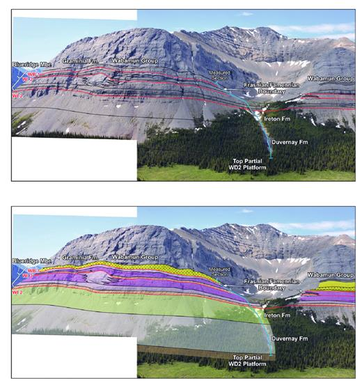 "—Overview of late Winterburn Group stratigraphy, Cardinal River valley. Outer shelf WI1 and WI2 carbonates overlie basinal Duvernay and Ireton formations (WD2 through WI1 equivalents). Intermittent silty basin fill is apparent in both sequences, as is the ""pinnacle"" reef in the WI2. The Frasnian–Famennian boundary is roughly at the base of the Wabamun 1 composite sequence. The latter is dominated by shallow marine to coastal plain siliciclastics. The measured section is the Cardinal Waterfall (photo by J. Fabian). An expanded version of this figure is available in the digital version and at sepm.org/Downloads.aspx."