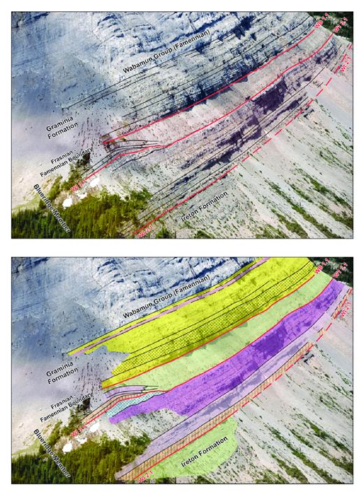 —Latest Winterburn Group deposition; the exposure is 500 m northwest of the Waterfall section. Muddy foreslope to basin environments characterize the WI1 and WI2 composite sequences, but for the uppermost WI2 on the lower left of the photo. The Wabamun 1.1 sequence is a thick siliciclastic succession with prominent offlapping, cross-bedded sands in its middle part.