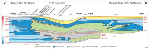 —Sequence stratigraphic cross section spanning the South Jasper Basin, from the Toma Creek margin to the Nikanassin Range. Environments of deposition are simplified into the four facies belts, as indicated. The line of section is shown on Figures 1 and 2. An expanded version of this figure is available in the digital version and at sepm.org/Downloads. aspx.