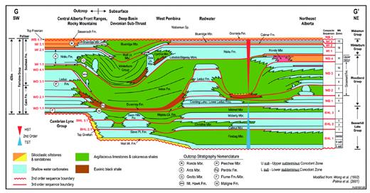 —Schematic sequence stratigraphic cross section of the late Givetian to basal Famennian strata of Alberta. Outcrop lithostratigraphic terms are indicated by circled letters. The line of section is shown as G–G′ on Figure 1. An expanded version of this figure is available in the digital version and at sepm.org/Downloads.aspx.