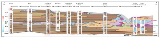 —Sequence stratigraphic cross section of the uppermost Beaverhill Lake 3 through lower Woodbend 2 Composite Sequences, Toma margin of the Southesk Cairn carbonate complex. The line of section is shown on Figure 2. An expanded version of this figure is available in the digital version and at sepm.org/Downloads.aspx.