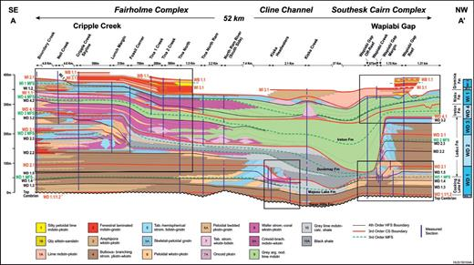 —Southeast to northwest cross section of the Cline Channel, from Cripple Creek to Wapiabi Gap. Line of cross section is located in Figure 2. Owing to scale constraints, the platform-interior strata are colored according to their dominant lithofacies type. Boxes demarcate areas of continuous exposure and detailed study, where measured sections were supplemented by photomontages and field mapping.