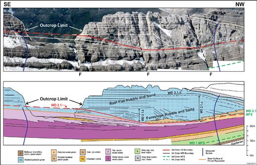"""—Onlapping composite sequence LST (WD2.1.b cycle set) at South Burnt Timber. Foresets downlap onto the WD2.1 high-frequency sequence MFS. The basal WD2.1 sequence boundary has eroded into the antecedent basal surface of forced regression. Location of restored normal faults indicated by the letter """"F."""""""